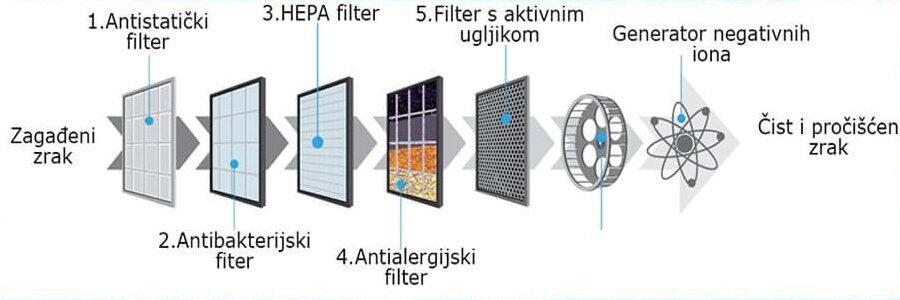Princip rada Therapy Air iOn prečiščivača vazduha