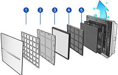 Princip rada i vrste filtera Therapy Air iOn uređaja